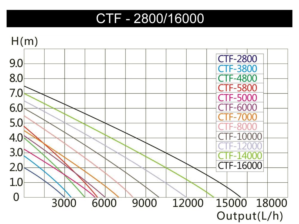 Sunsun 10000l h 80w supereco pompe de bassin p filtre for Filtre bassin poisson exterieur