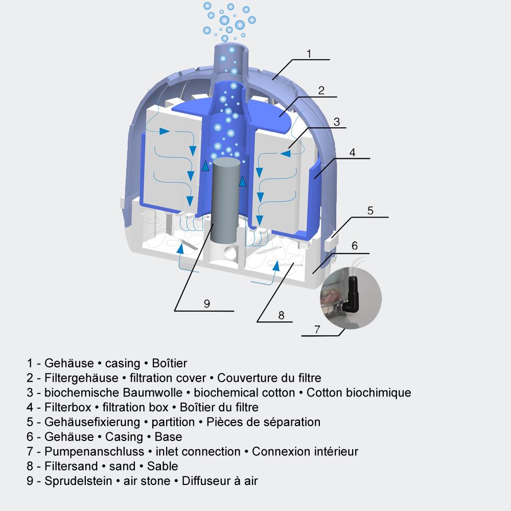SunSun JX-01- Luft-Filter