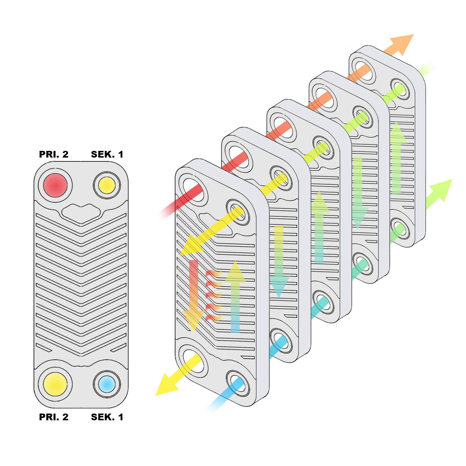 Edelstahl Wärmetauscher 60 Platten 130 kW Plattenwärmetauscher Wärmeüberträger