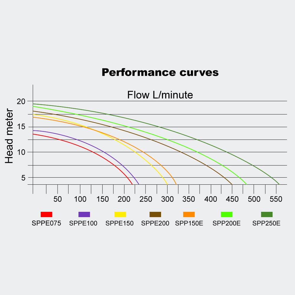 Poolpumpe 28.8 m3/h 1300 W Schwimmbadpumpe Filterpumpe