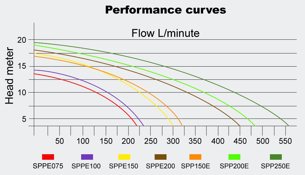 Poolpumpe 33.6 m3/h 1500 W Schwimmbadpumpe Filterpumpe
