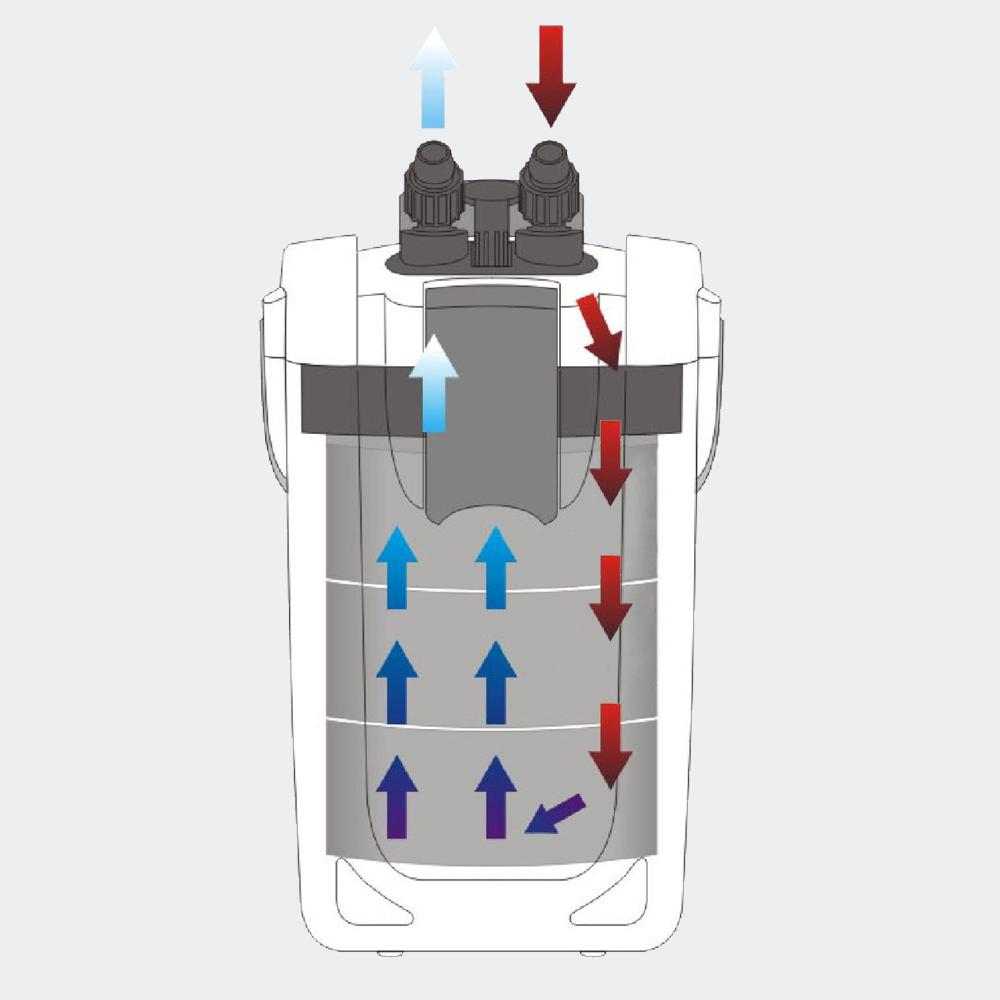 SunSun HW-702A Aquariumaußenfilter 1000 l/h 15Watt mit 3-Stufen