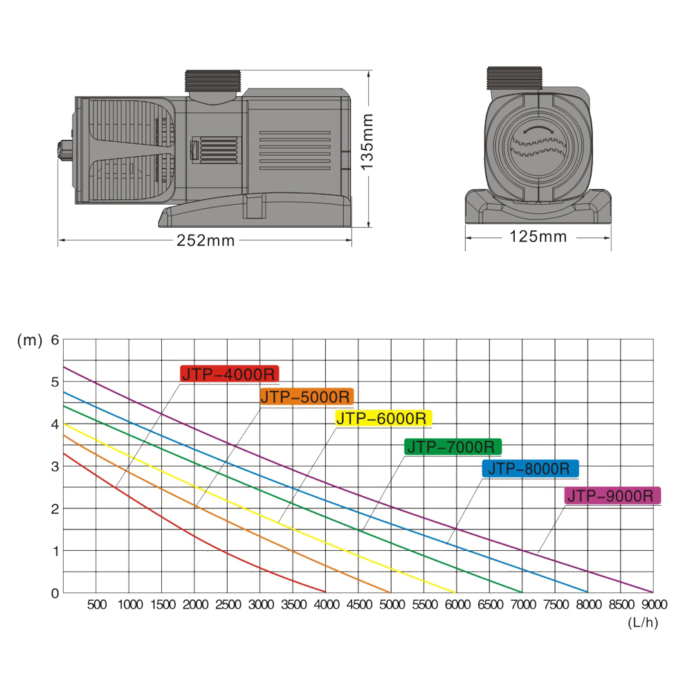 SunSun JTP-7000 SuperECO Pompe de Bassin /à 7000l//h 50W pour Le Bassin et de Cours deau