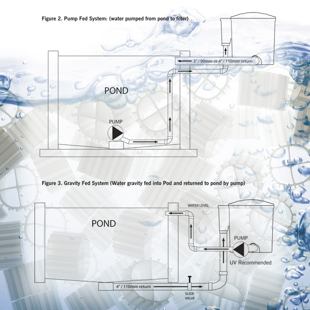 Eazypod air pond filter 10000l h basic model integrated for Multi chamber filter systems for ponds
