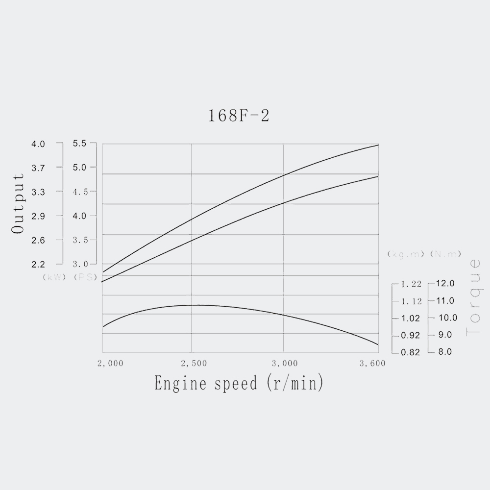 lifan 168 petrol gasoline engine 4 5kw  6 5hp  wet clutch